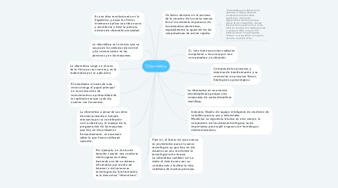 Mind Map: Cibernética
