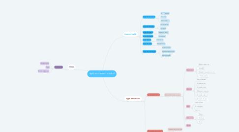 Mind Map: Aplicaciones en la salud