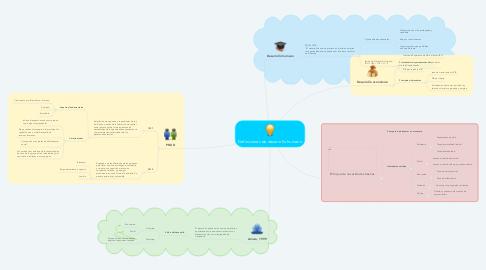 Mind Map: Definiciones de desarrollo humano