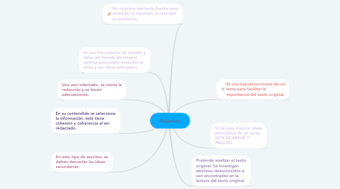 Mind Map: Resúmen