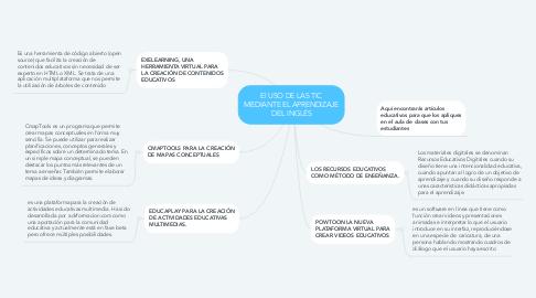 Mind Map: El USO DE LAS TIC MEDIANTE EL APRENDIZAJE DEL INGLÉS