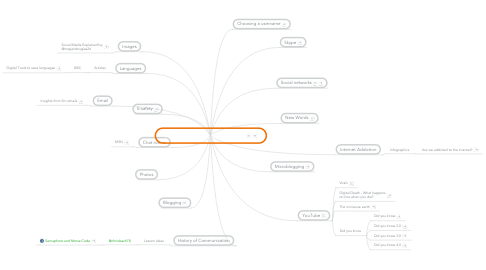 Mind Map: Impact of online communications