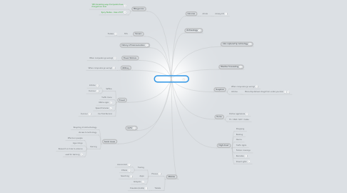 Mind Map: ICT in the real world