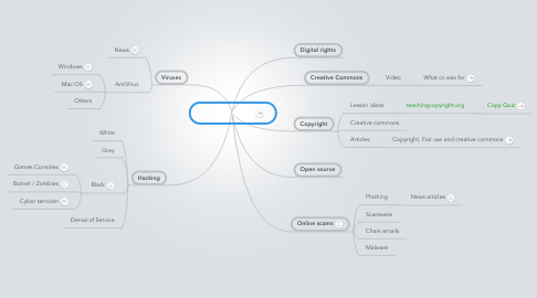 Mind Map: Law & Sharing