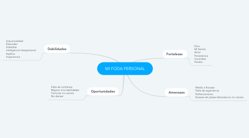 Mind Map: MI FODA PERSONAL