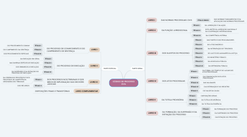 Mind Map: CÓDIGO DE PROCESSO CIVIL