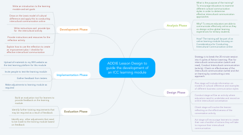 Mind Map: ADDIE Lesson Design to guide the development of an ICC learning module