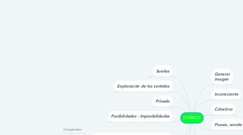 Mind Map: ONÍRICO