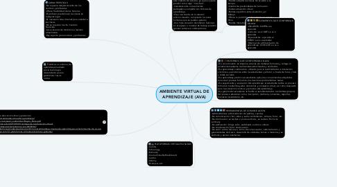 Mind Map: AMBIENTE VIRTUAL DE APRENDIZAJE (AVA)