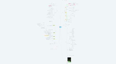 Mind Map: Django