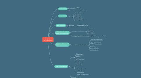 Mind Map: Flujos de información BIM