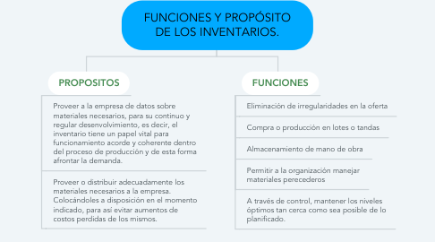 Mind Map: FUNCIONES Y PROPÓSITO DE LOS INVENTARIOS.