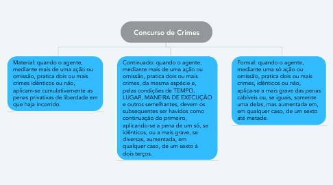 Mind Map: Concurso de Crimes