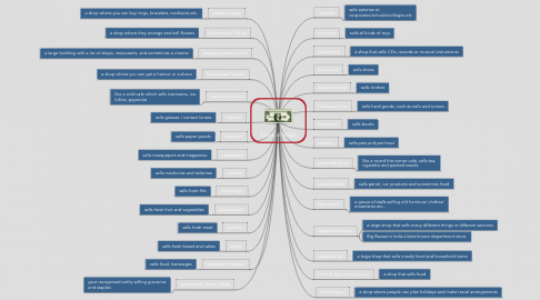 Mind Map: Types of shops
