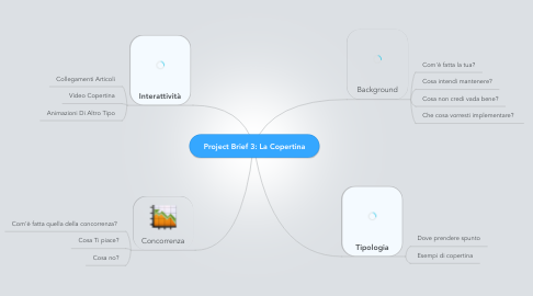 Mind Map: Project Brief 3: La Copertina