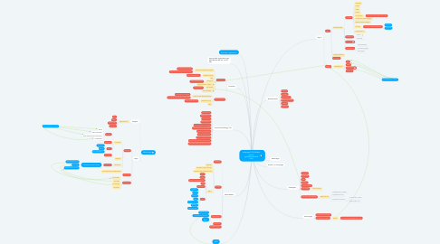 Mind Map: webpage PC & Mobile version (guest&registered user)