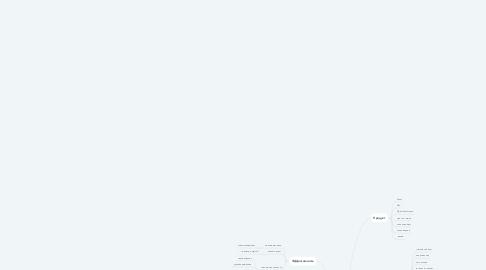 Mind Map: WhenSpeak