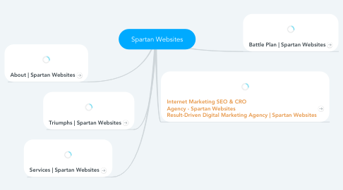 Mind Map: Spartan Websites