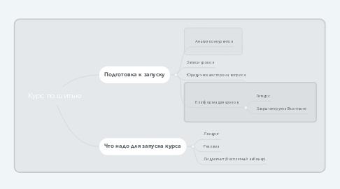Mind Map: Курс по шитью