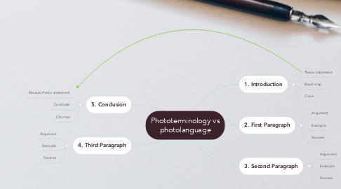Mind Map: Phototerminology vs photolanguage
