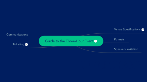 Mind Map: Guide to the Three-Hour Event