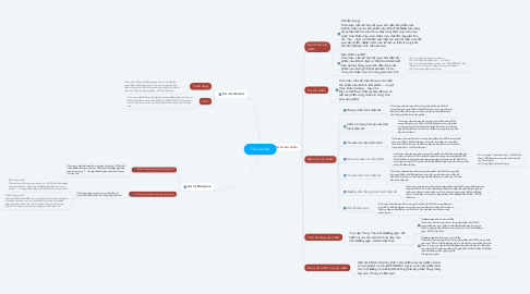 Mind Map: FAQ AQUA