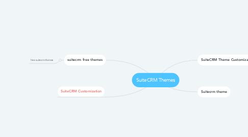 Mind Map: SuiteCRM Themes