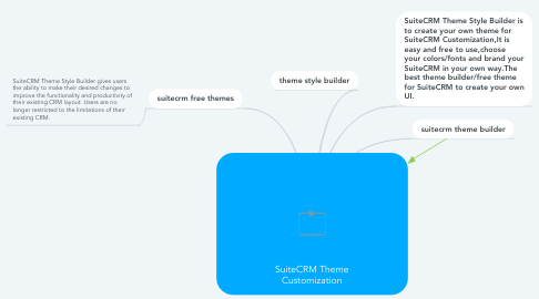 Mind Map: SuiteCRM Theme Customization