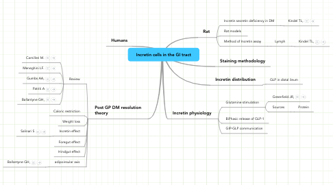 Mind Map: Incretin cells in the GI tract