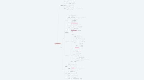 Mind Map: 부동산 시장분석 정리