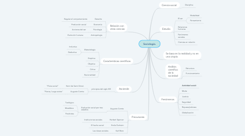 Mind Map: Sociología.