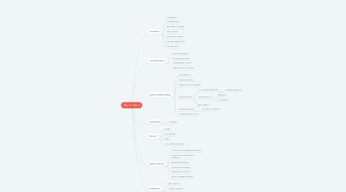 Mind Map: Офис-менеджер