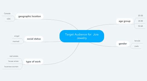 Mind Map: Target Audience for  Joie Jewelry