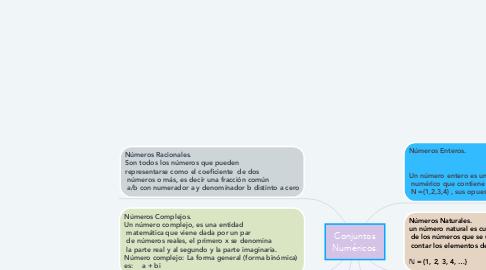 Mind Map: Conjuntos Numéricos.