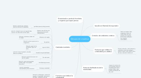 Mind Map: Educación creativa