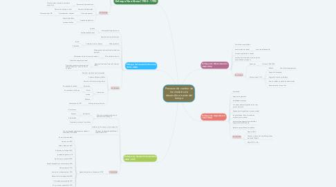 Mind Map: Procesos de cambio de los modelos de desarrollo a través del tiempo