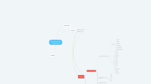Mind Map: Digital Marketing for Aligned Code