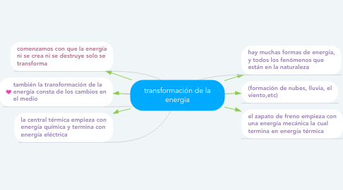 Mind Map: transformación de la energía