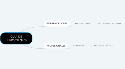Mind Map: GUÍA DE HERRAMIENTAS