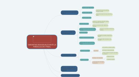 Mind Map: GARANTIAS INDIVIDUALES ANTE LA PERSECUCION  PENAL