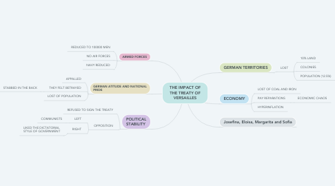 Mind Map: THE IMPACT OF THE TREATY OF VERSAILLES