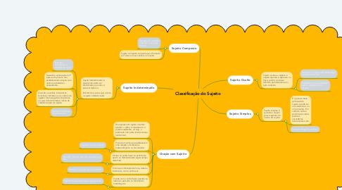 Mind Map: Classificação do Sujeito