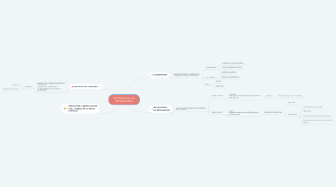 Mind Map: INTEGRACIÓN DEL METABOLISMO