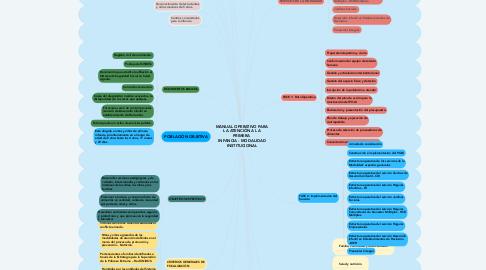 Mind Map: MANUAL OPERATIVO PARA LA ATENCIÓN A LA PRIMERA  INFANCIA - MODALIDAD INSTITUCIONAL