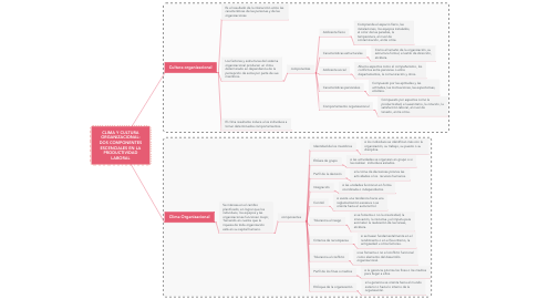 Mind Map: CLIMA Y CULTURA ORGANIZACIONAL: DOS COMPONENTES ESCENCIALES EN LA PRODUCTIVIDAD LABORAL