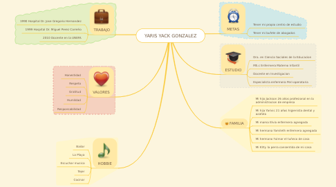 Mind Map: YARIS YACK GONZALEZ