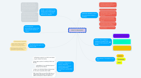 Mind Map: WHAT IS RELIGION?