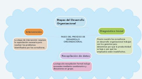 Mind Map: Plan Nacional de Desarrollo 2018-2024