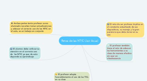 Mind Map: TICS en la educación (Jair Acua)