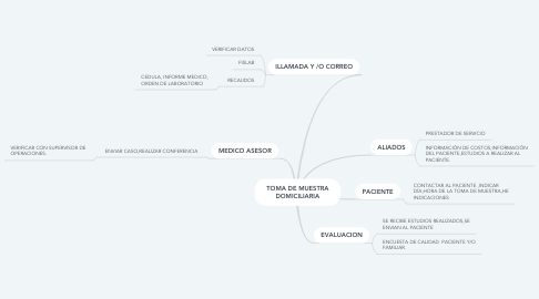 Mind Map: TOMA DE MUESTRA DOMICILIARIA